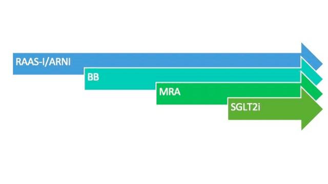 Optimizing GDMT for HFrEF During Hospitalization