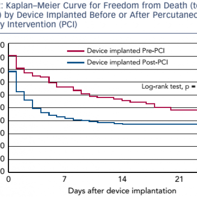 Kaplan–Meier Curve for Freedom from Death (to 30 days) by Device Implanted Before or After Percutaneous Coronary Intervention (PCI)