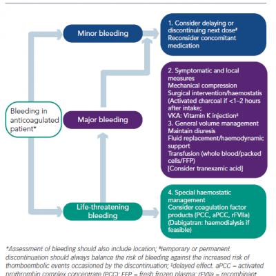 Bleeding Management Progression Based on Severity