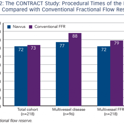 The CONTRACT Study: Procedural Times of the Navvus System Compared with Conventional Fractional Flow Reserve