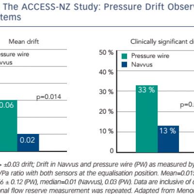 The ACCESS-NZ Study: Pressure Drift Observed in Both Systems