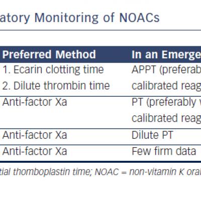 Laboratory Monitoring of NOACs
