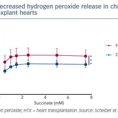 Decreased hydrogen peroxide release in chronic unloaded explant hearts