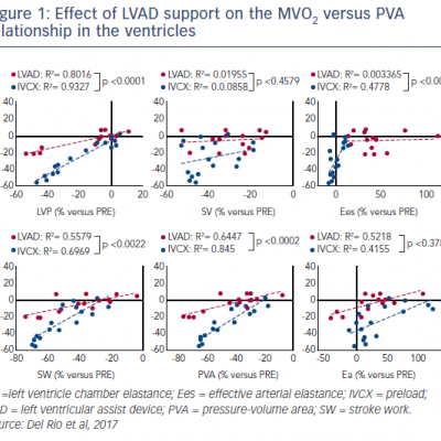 Effect of LVAD support on the MVO2 versus PVA relationship in the ventricles