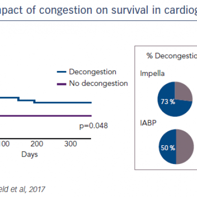 Impact of congestion on survival in cardiogenic shock
