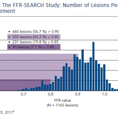 The FFR-SEARCH Study: Number of Lesions Per 0.01 FFR Increment