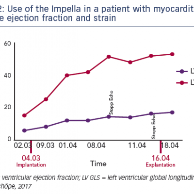 Use of the Impella in a patient with myocarditis – left ventricle ejection fraction and strain