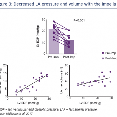 Decreased LA pressure and volume with the Impella