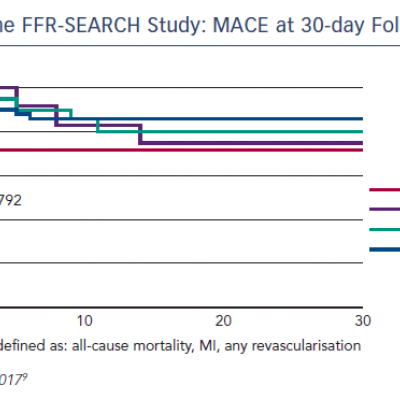 The FFR-SEARCH Study: MACE at 30-day Follow-up