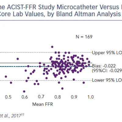 The ACIST-FFR Study Microcatheter Versus Pressure Wire FFR, Core Lab Values, by Bland Altman Analysis