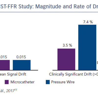ACIST-FFR Study: Magnitude and Rate of Drift