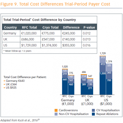 Total Cost Differences Trial-Period Payer Cost