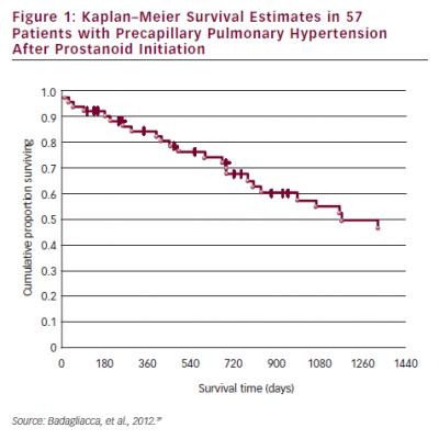Kaplan–Meier Survival Estimates in 57 Patients with Precapillary Pulmonary Hypertension After Prostanoid Initiation