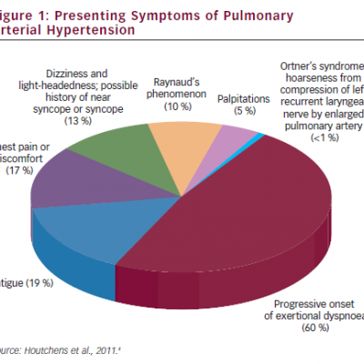 Presenting Symptoms of Pulmonary Arterial Hypertension