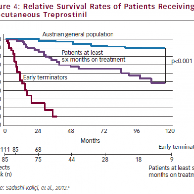 Relative Survival Rates of Patients Receiving Subcutaneous Treprostinil