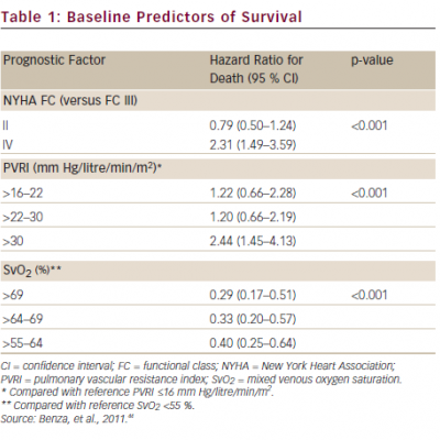 Baseline Predictors of Survival