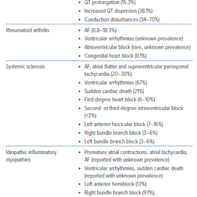 Relative Frequency of Conduction Disturbances and Arrhythmias in Autoimmune Systemic Diseases