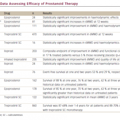 Clinical Trial Data Assessing Efficacy of Prostanoid Therapy