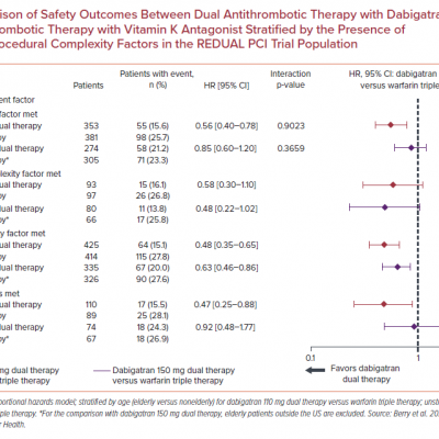 Comparison of Safety Outcomes Between Dual Antithrombotic Therapy with Dabigatran and Triple Antithrombotic Therapy with Vitamin K Antagonist Stratified by the Presence of Clinical and/or Procedural Complexity Factors in the REDUAL PCI Trial Population