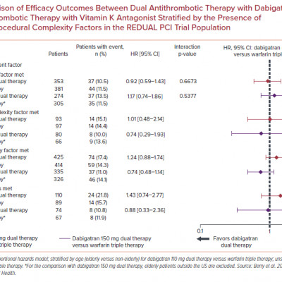 Comparison of Efficacy Outcomes Between Dual Antithrombotic Therapy with Dabigatran and Triple Antithrombotic Therapy with Vitamin K Antagonist Stratified by the Presence of Clinical and/or Procedural Complexity Factors in the REDUAL PCI Trial Population
