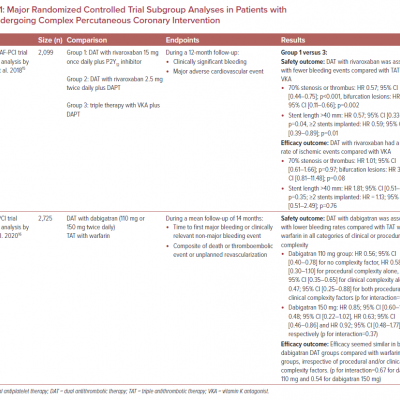 Major Randomized Controlled Trial Subgroup Analyses in Patients with AF Undergoing Complex Percutaneous Coronary Intervention