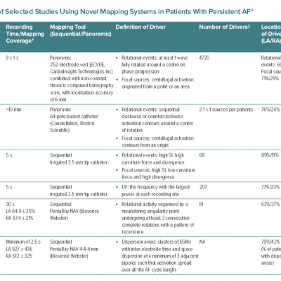 Technical Considerations of Selected Studies Using Novel Mapping Systems in Patients With Persistent AF*