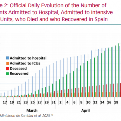 Official Daily Evolution of the Number of Patients