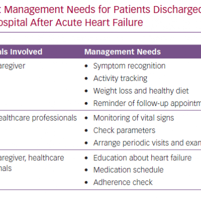 Management Needs for Patients Discharged from Hospital After Acute Heart Failure