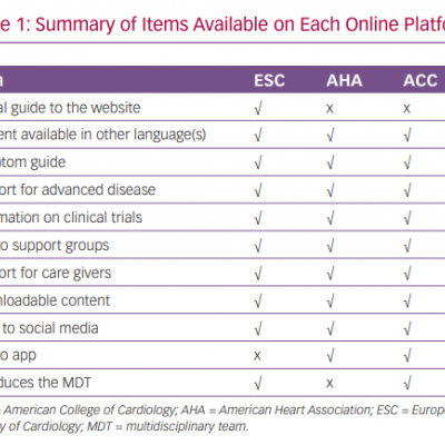 Summary of Items Available on Each Online Platform