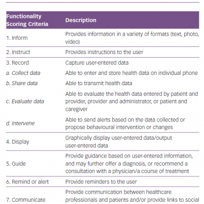 IMS Institute for Healthcare Informatics App Functionality Scoring System