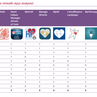 IMS Scores of the mHealth Apps Analysed